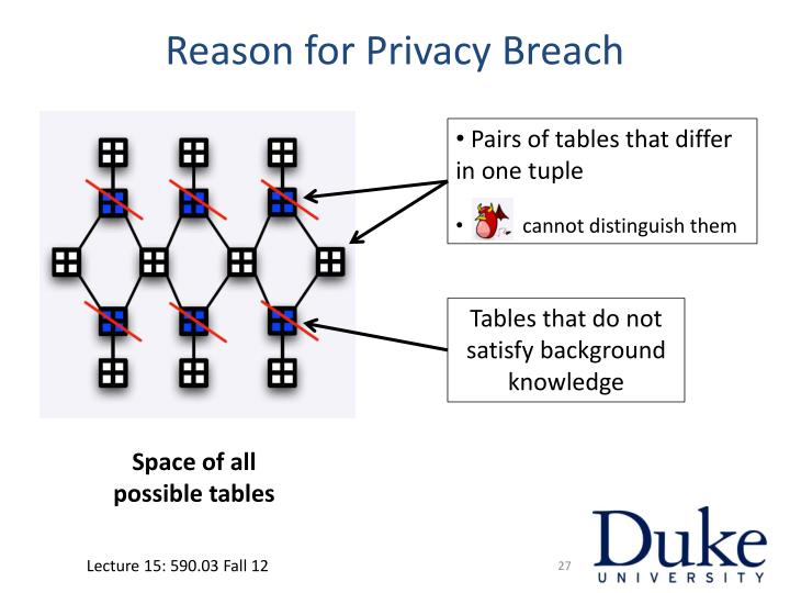 Reason for Privacy Breach