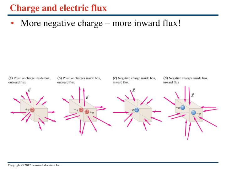 Charge and electric flux