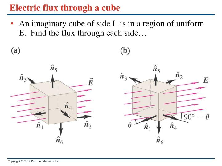 Electric flux through a cube