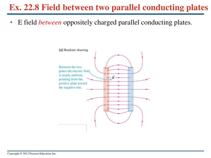 Ex. 22.8 Field between two parallel conducting plates