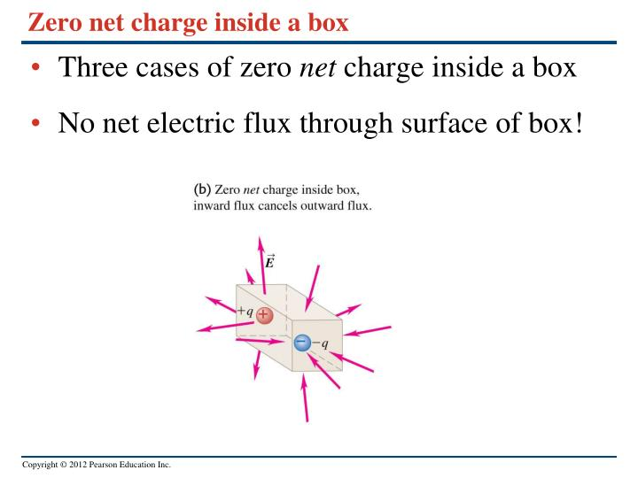 Zero net charge inside a box