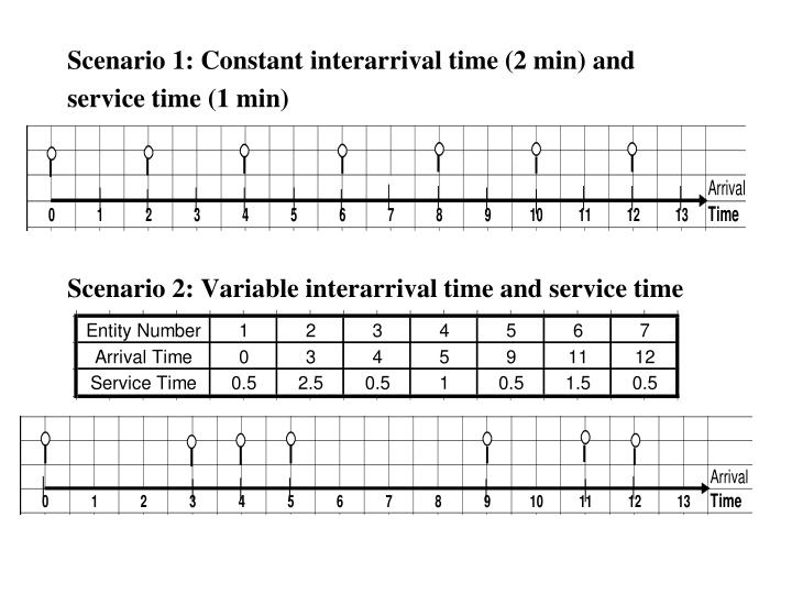 Scenario 1: Constant interarrival time (2 min) and