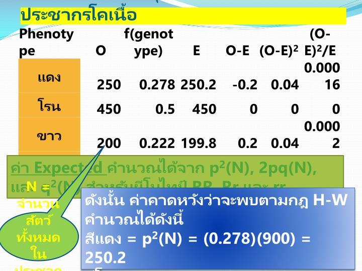 การตรวจสอบสมดุลของความถี่ยีนในประชากรโคเนื้อ
