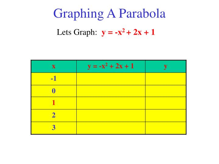 Graphing A Parabola