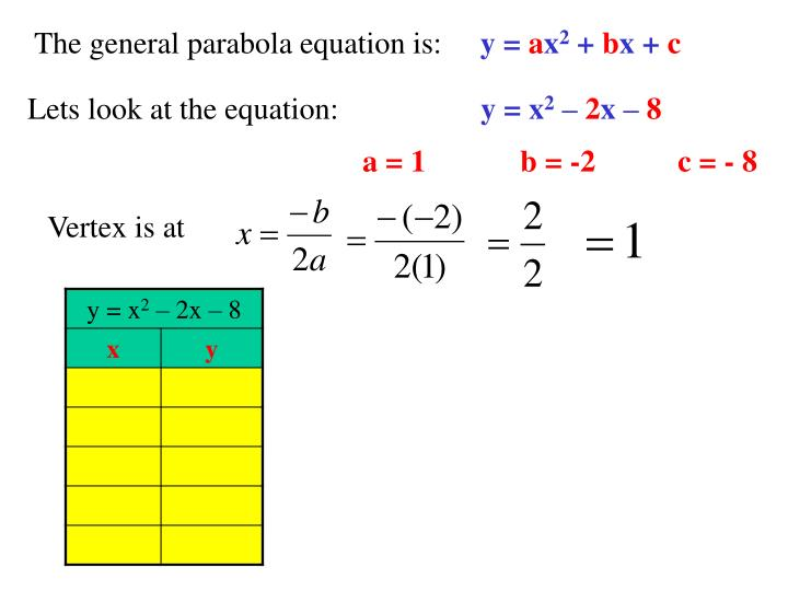 The general parabola equation is: