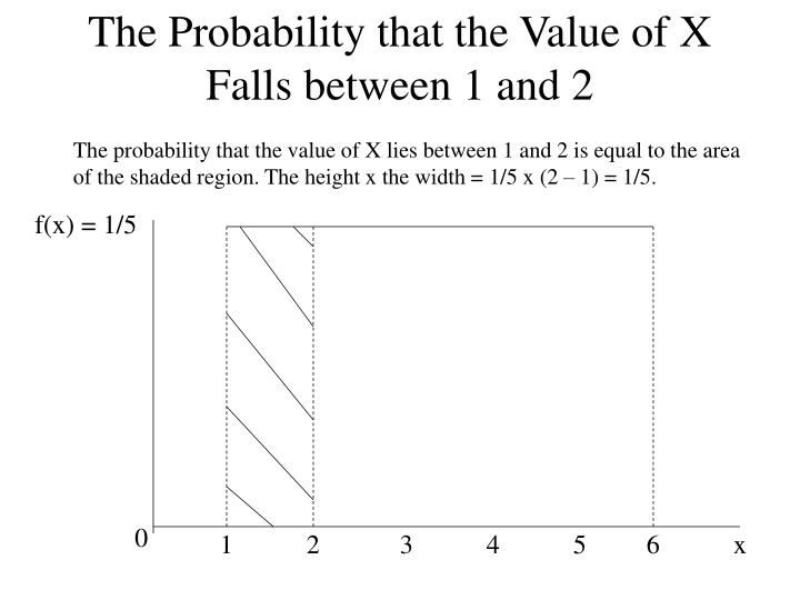 The Probability that the Value of X Falls between 1 and 2