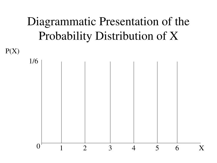 Diagrammatic Presentation of the Probability Distribution of X