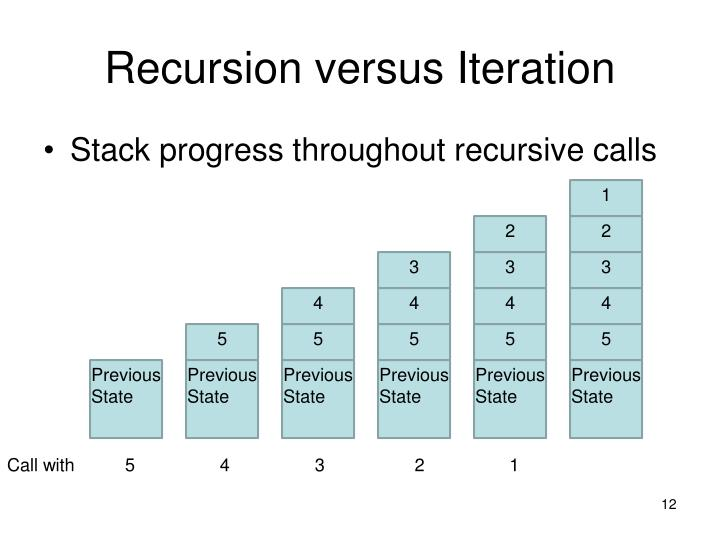 Recursion versus Iteration