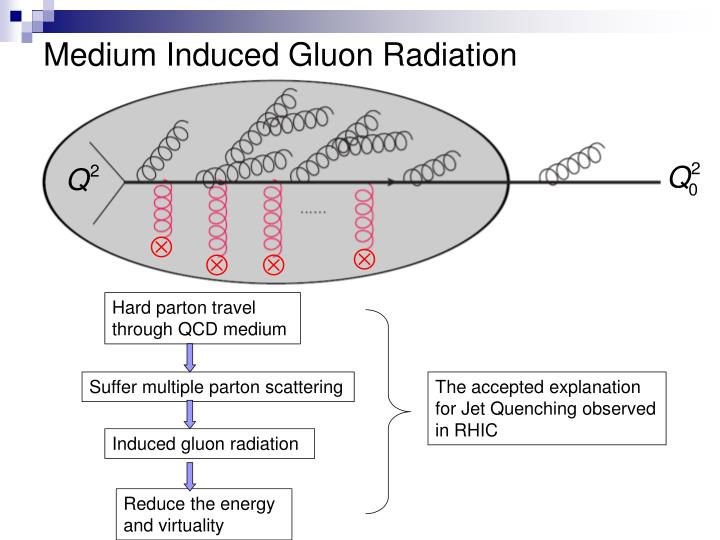 Medium Induced Gluon Radiation