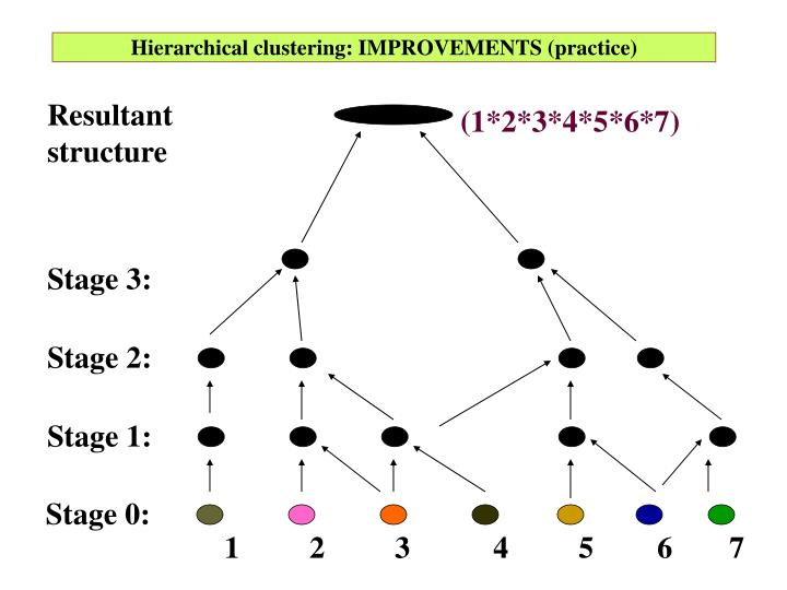 Hierarchical clustering: IMPROVEMENTS (practice)