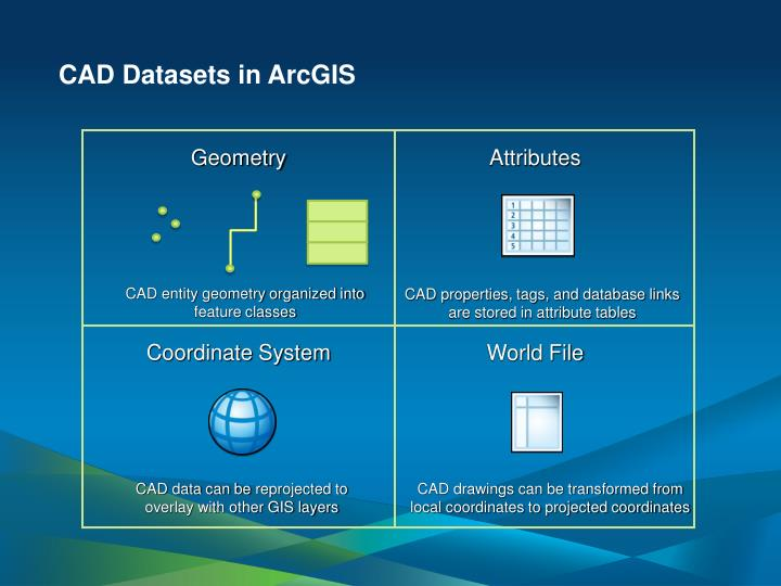 CAD Datasets in ArcGIS