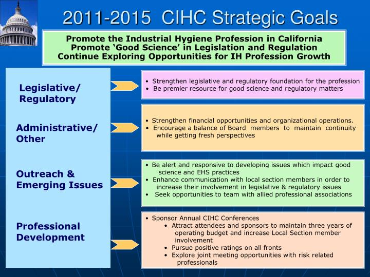 2011-2015  CIHC Strategic Goals