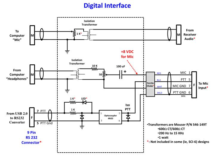 Digital Interface