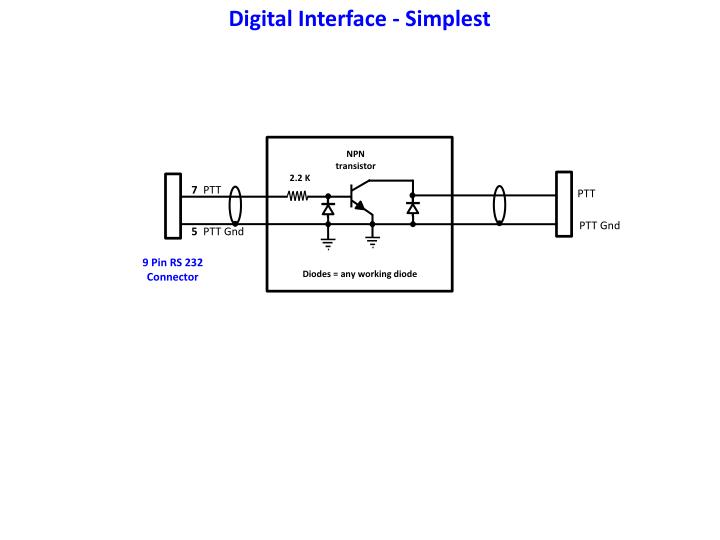 Digital Interface - Simplest