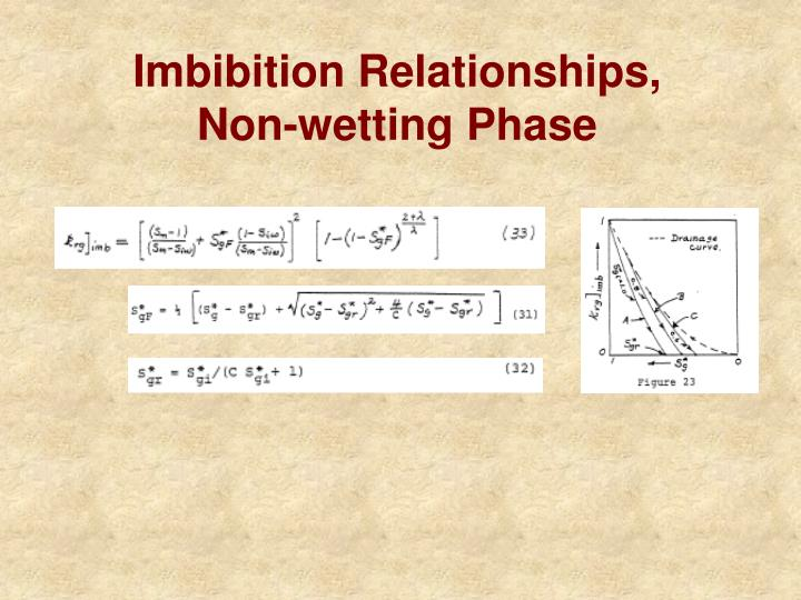 Imbibition Relationships,