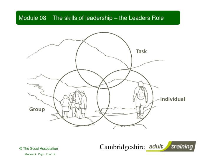 Module 08    The skills of leadership – the Leaders Role