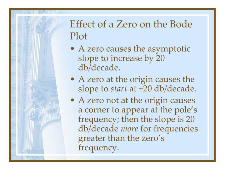Effect of a Zero on the Bode Plot