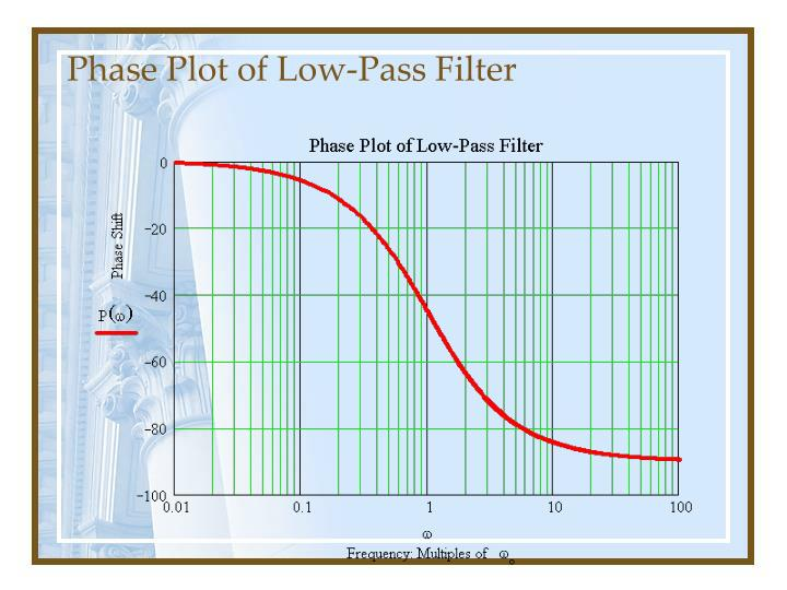 Phase Plot of Low-Pass Filter