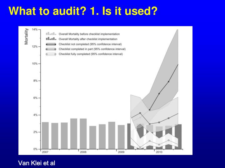 What to audit? 1. Is it used?