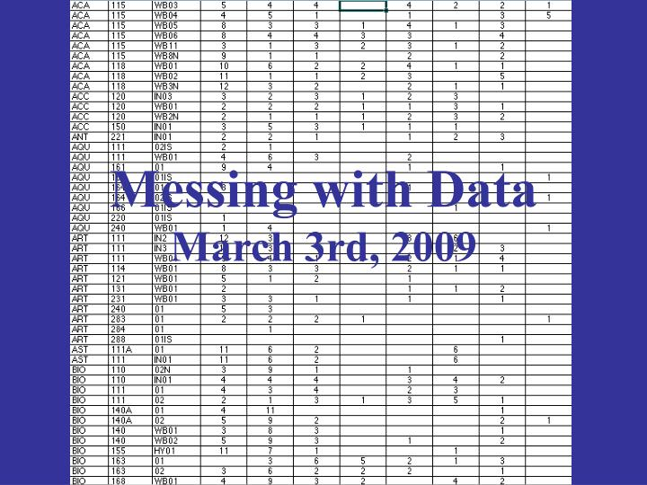 Messing with data march 3rd 2009
