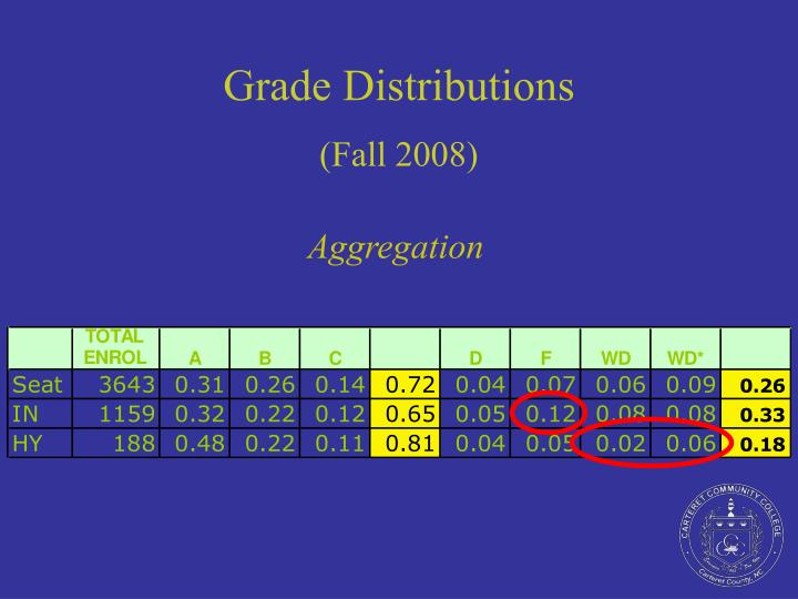 Grade Distributions