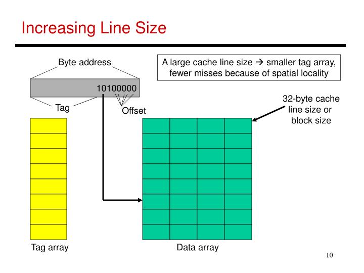Increasing Line Size