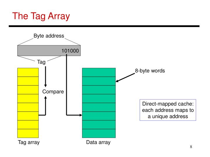 The Tag Array