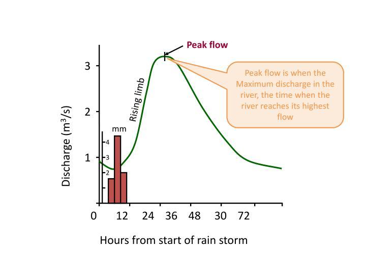 Peak flow
