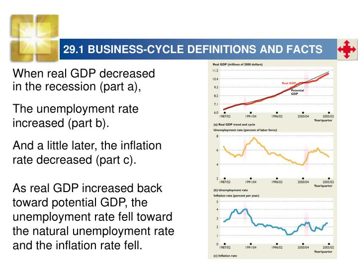 29.1 BUSINESS-CYCLE DEFINITIONS AND FACTS