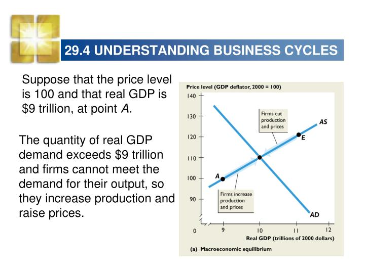 29.4 UNDERSTANDING BUSINESS CYCLES