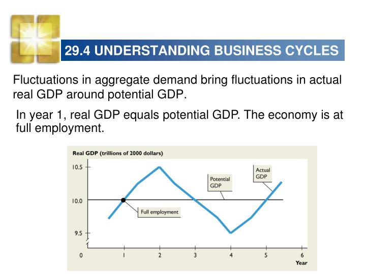 29.4 UNDERSTANDING BUSINESS CYCLES