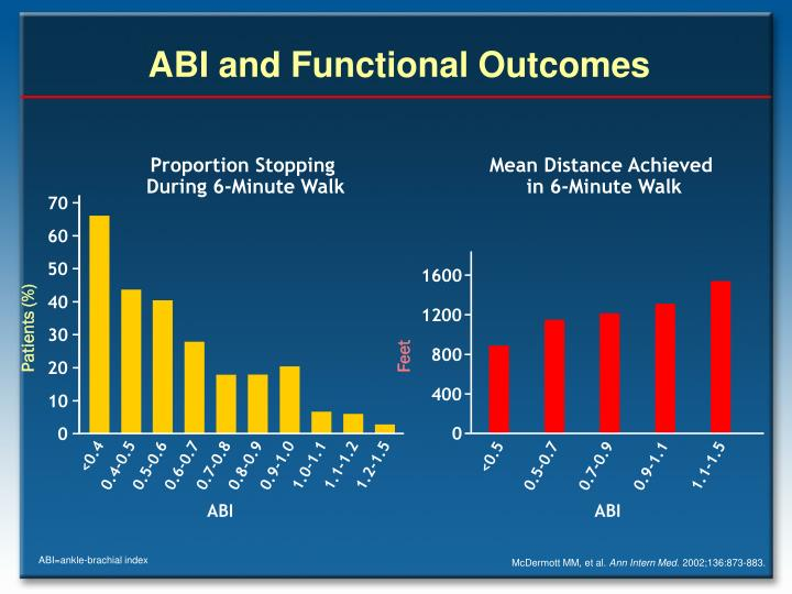 ABI and Functional Outcomes