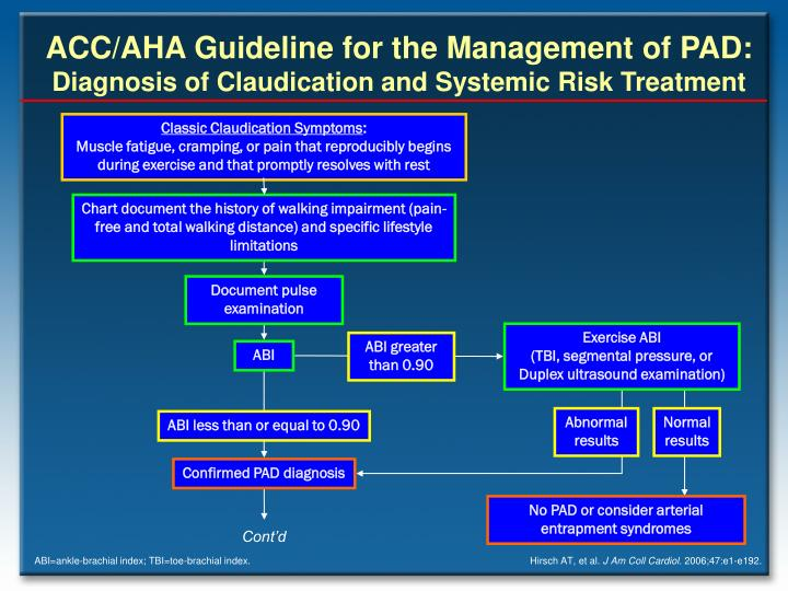 ACC/AHA Guideline for the Management of PAD: