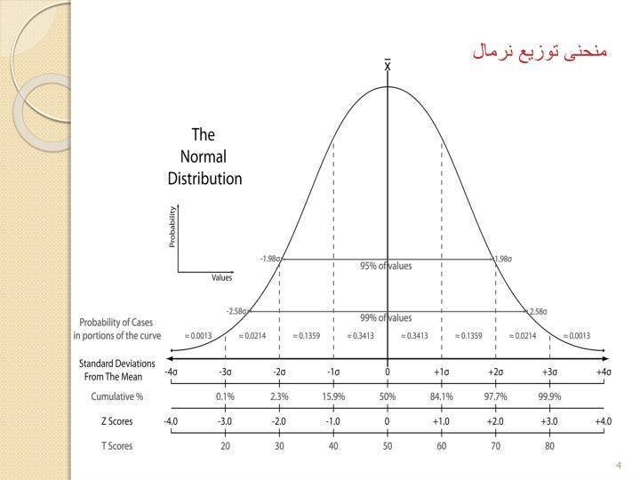 منحنی توزیع نرمال