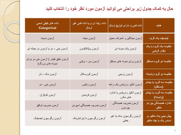 حال به کمک جدول زیر براحتی می توانید آزمون مورد نظر خود را انتخاب کنید