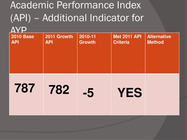 Academic Performance Index (API) – Additional Indicator for AYP