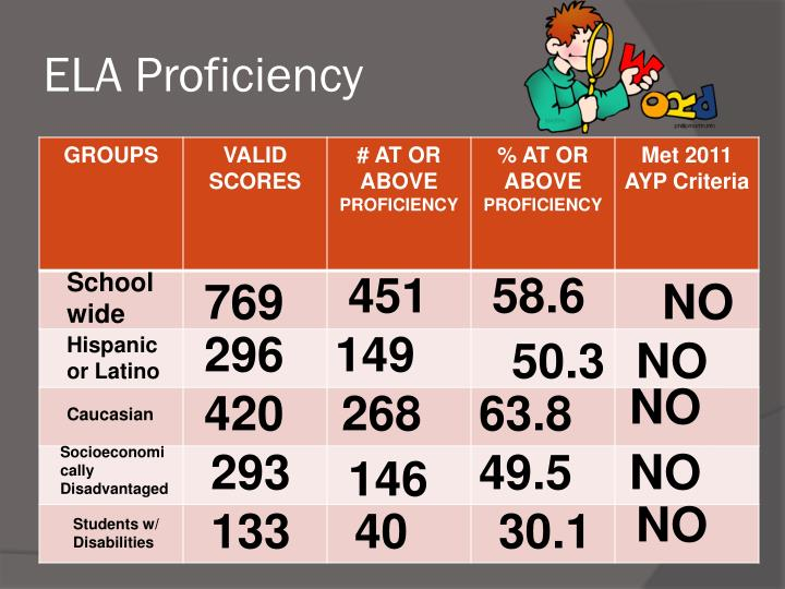 ELA Proficiency
