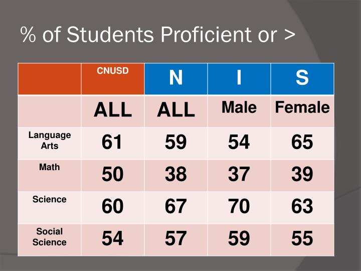 % of Students Proficient or >