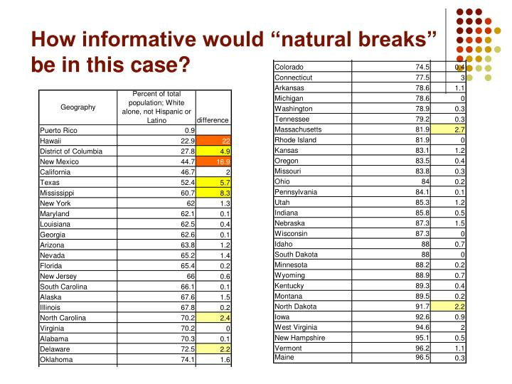 "How informative would ""natural breaks"" be in this case?"