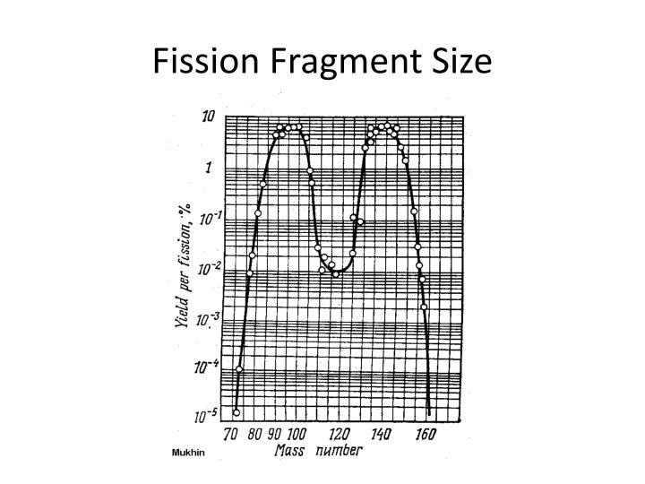Fission Fragment Size