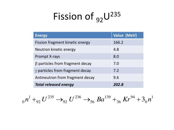Fission of