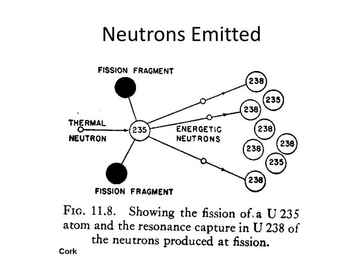 Neutrons Emitted