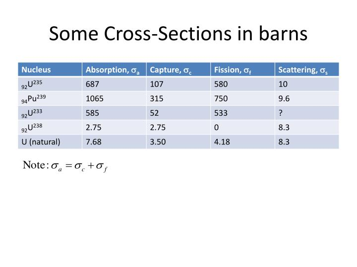 Some Cross-Sections in barns