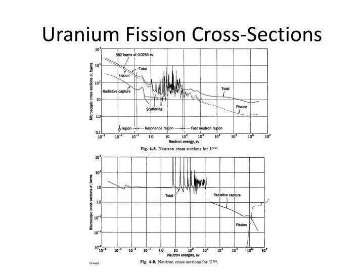 Uranium Fission Cross-Sections