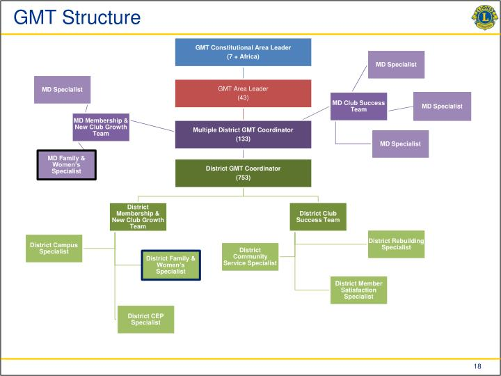 GMT Structure