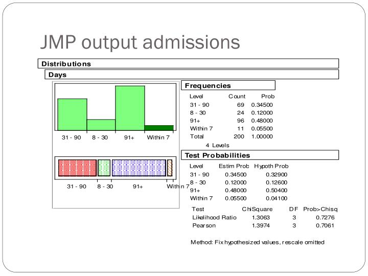 JMP output admissions