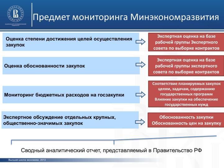 Предмет мониторинга Минэкономразвития