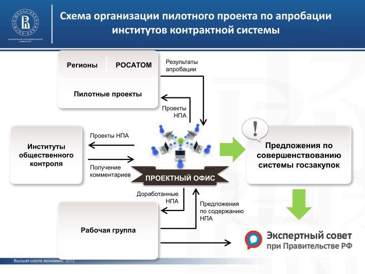 Схема организации пилотного проекта по апробации