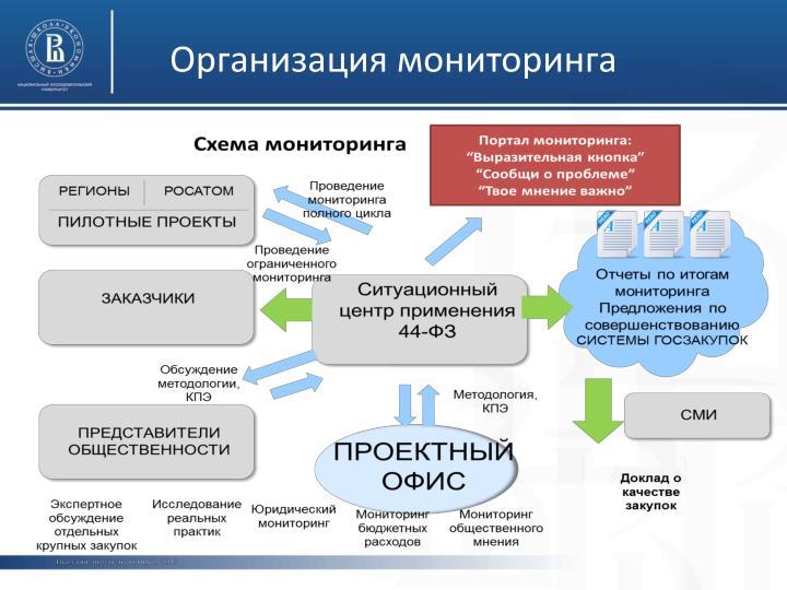 Организация мониторинга
