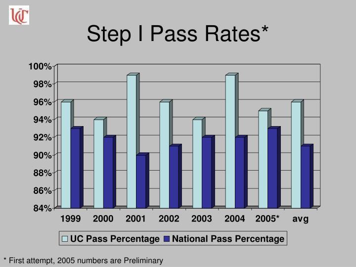 Step I Pass Rates*